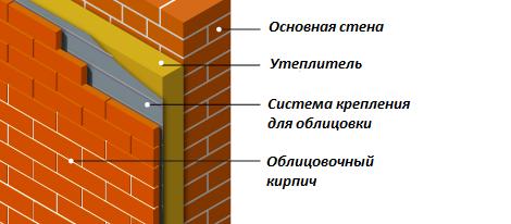 толщина кирпичной стены с утеплителем