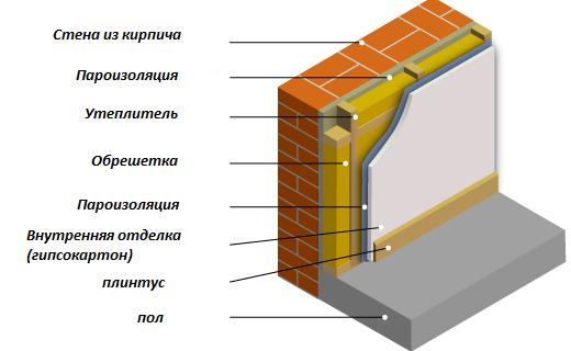 Утепление стены изнутри