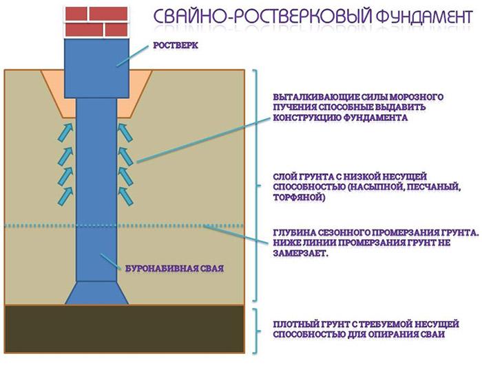 Схема устройства свайно-ростверкового фундамента с буронабивными сваями