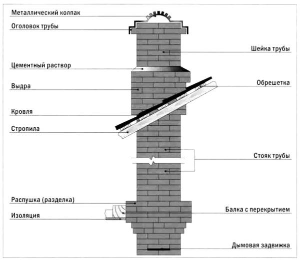 Конструкция трубы из кирпича