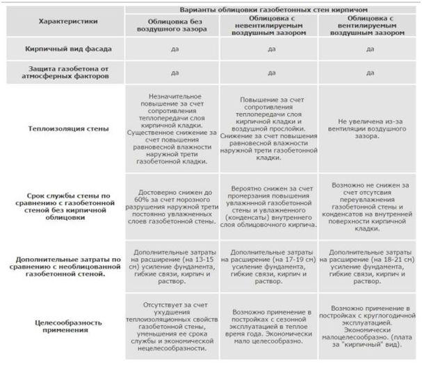 таблица варианты облицовки ж.б. стен кирпичом