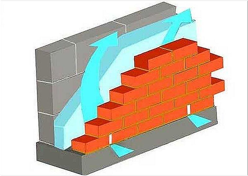 схема облицовки кирпичом стены из блоков