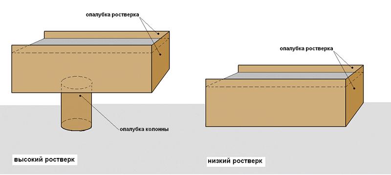 Схема опалубки бетонного ростверка