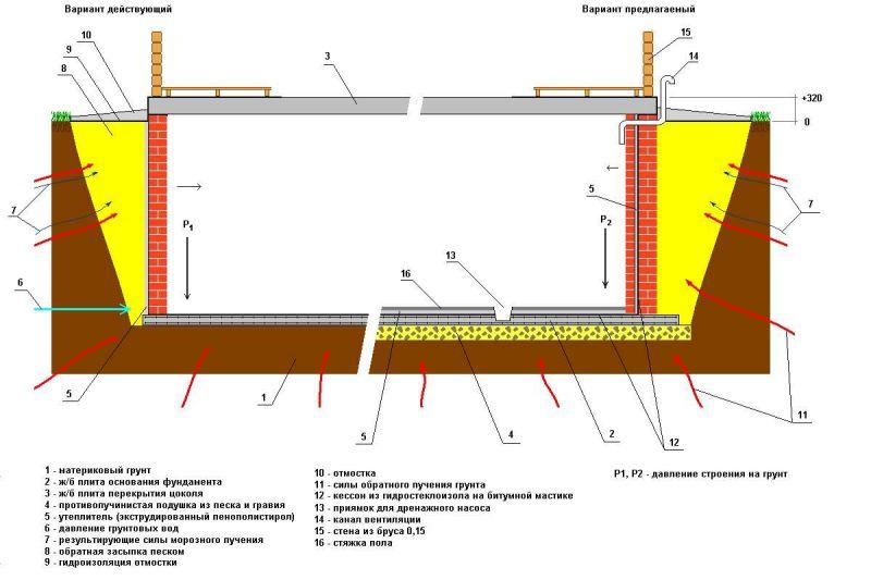 Схема плитного фундамента глубокого заложения