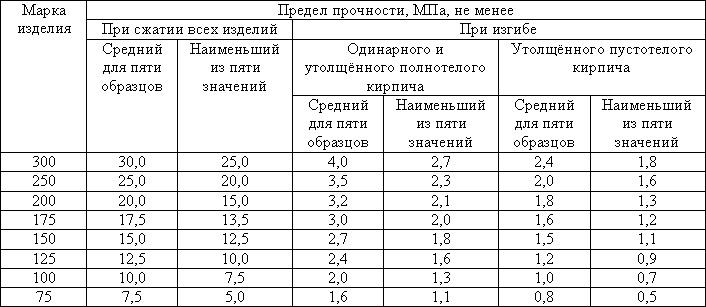 таблица прочности кирпича