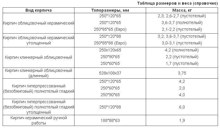 таблица размер кирпича стандарт