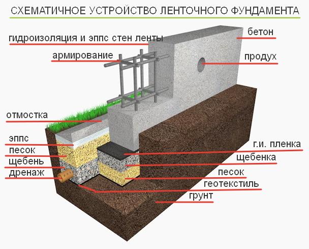 устройство ленточного фундамента схема