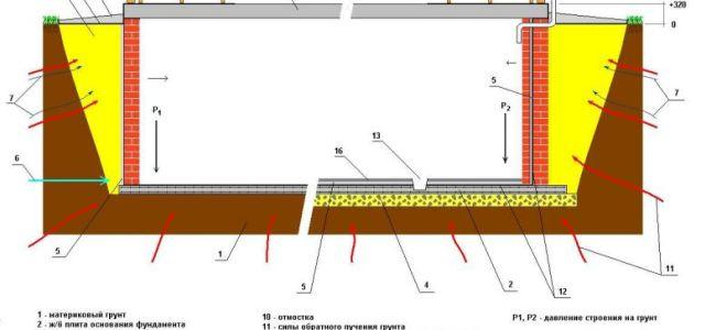 Какой построить фундамент для кирпичного дома