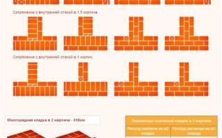 Как произвести расчет количества кирпича на кладку с помощью калькулятора онлайн