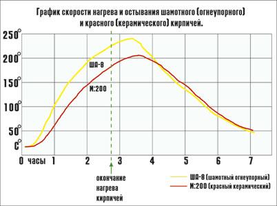 график скоростм нагрева кирпича шамотного и керамического